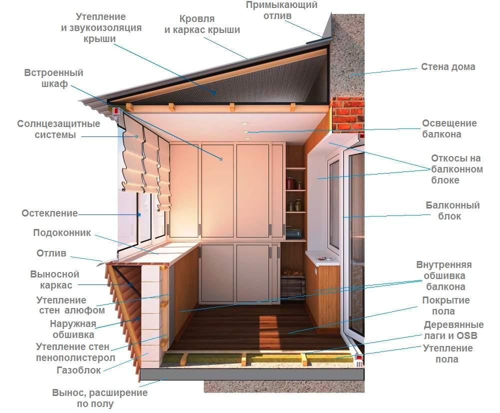 Балкон под ключ в харькове. ремонт и остекление балкона под .